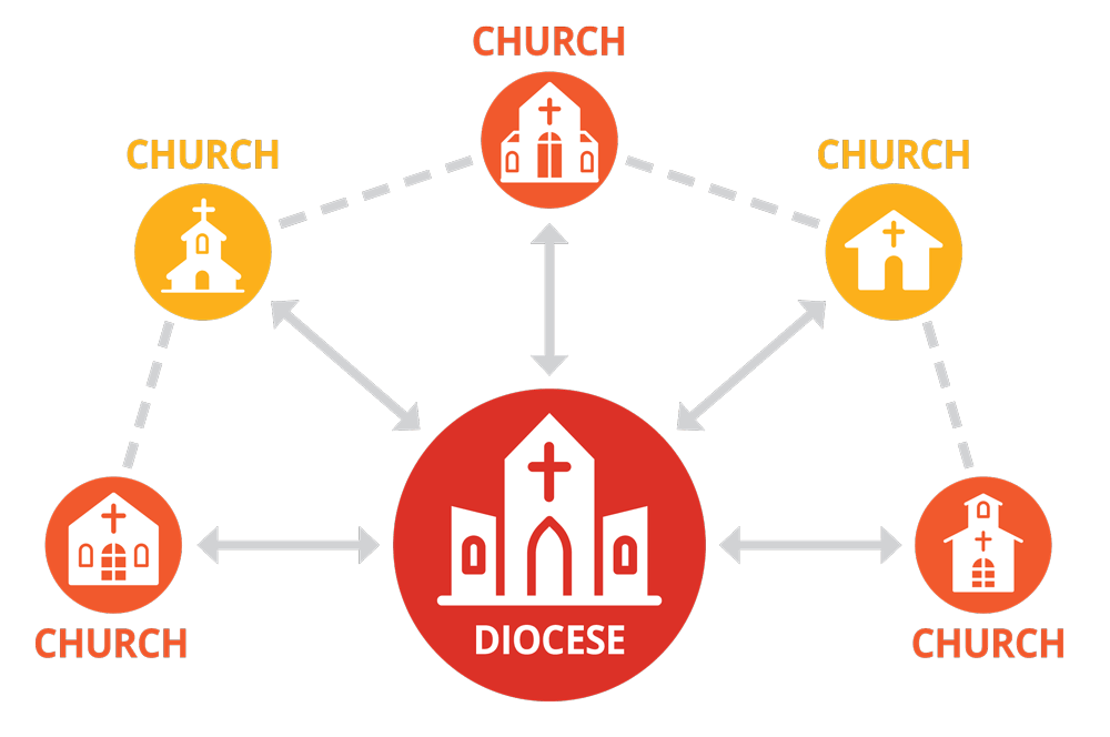 Graphic of data shared between churches and dioceses